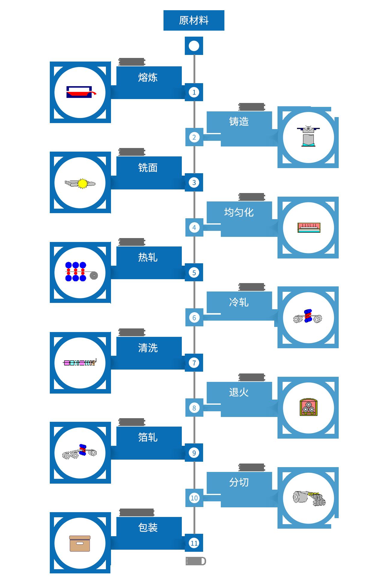 工藝流程.png