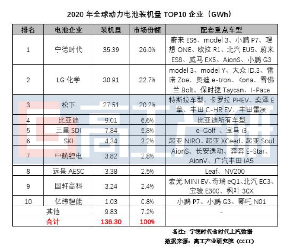 2020年,全球新能源汽車市場大幅增長影響全球動力電池裝機電量排名變陣。.png